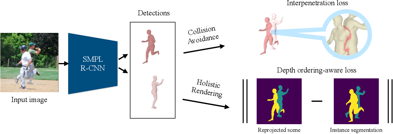 Figure 2 for Coherent Reconstruction of Multiple Humans from a Single Image