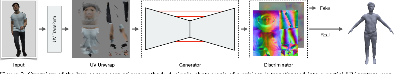 Figure 1 for Tex2Shape: Detailed Full Human Body Geometry from a Single Image