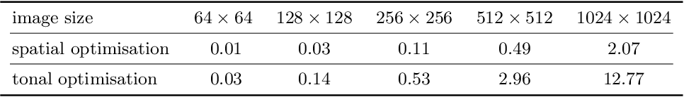 Figure 4 for Efficient Data Optimisation for Harmonic Inpainting with Finite Elements