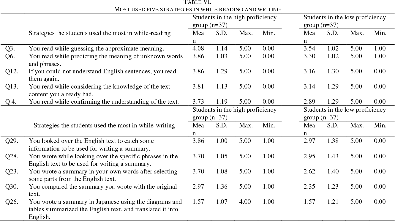 Table VI from Good and Poor Summary Writers' Strategies: The