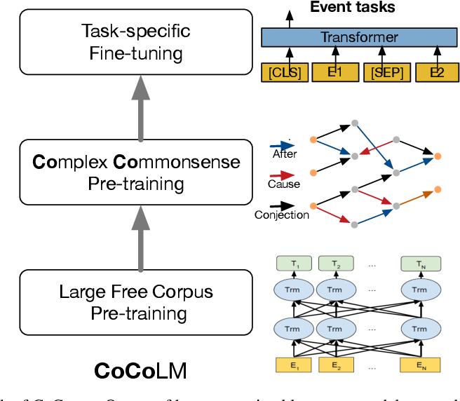 Figure 1 for CoCoLM: COmplex COmmonsense Enhanced Language Model