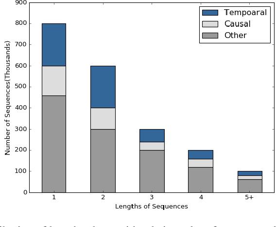 Figure 4 for CoCoLM: COmplex COmmonsense Enhanced Language Model