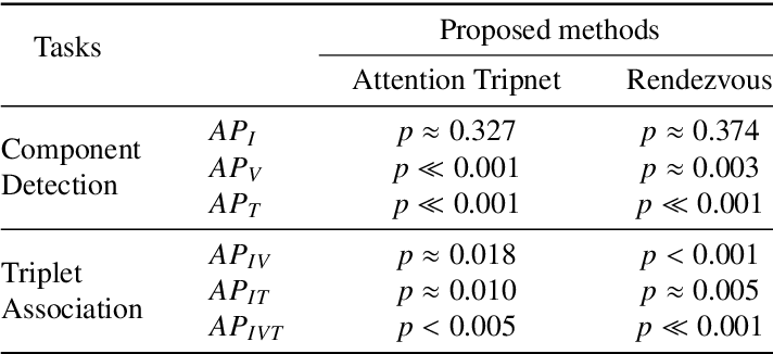 Figure 3 for Rendezvous: Attention Mechanisms for the Recognition of Surgical Action Triplets in Endoscopic Videos
