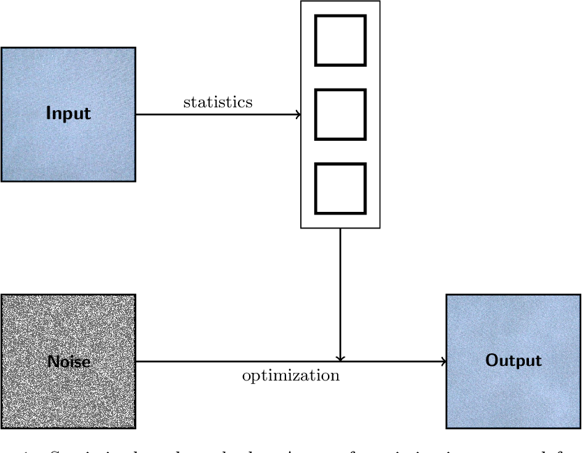 Figure 1 for A survey of exemplar-based texture synthesis