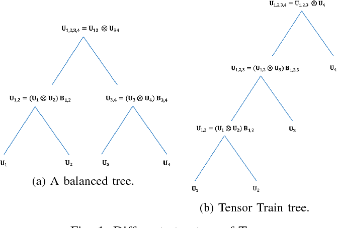 Figure 1 for Sample, computation vs storage tradeoffs for classification using tensor subspace models