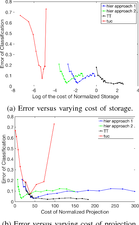 Figure 2 for Sample, computation vs storage tradeoffs for classification using tensor subspace models