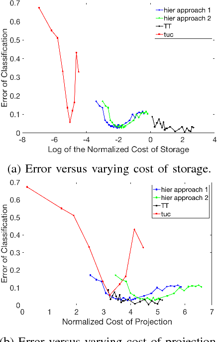Figure 3 for Sample, computation vs storage tradeoffs for classification using tensor subspace models