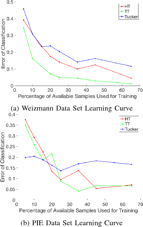 Figure 4 for Sample, computation vs storage tradeoffs for classification using tensor subspace models