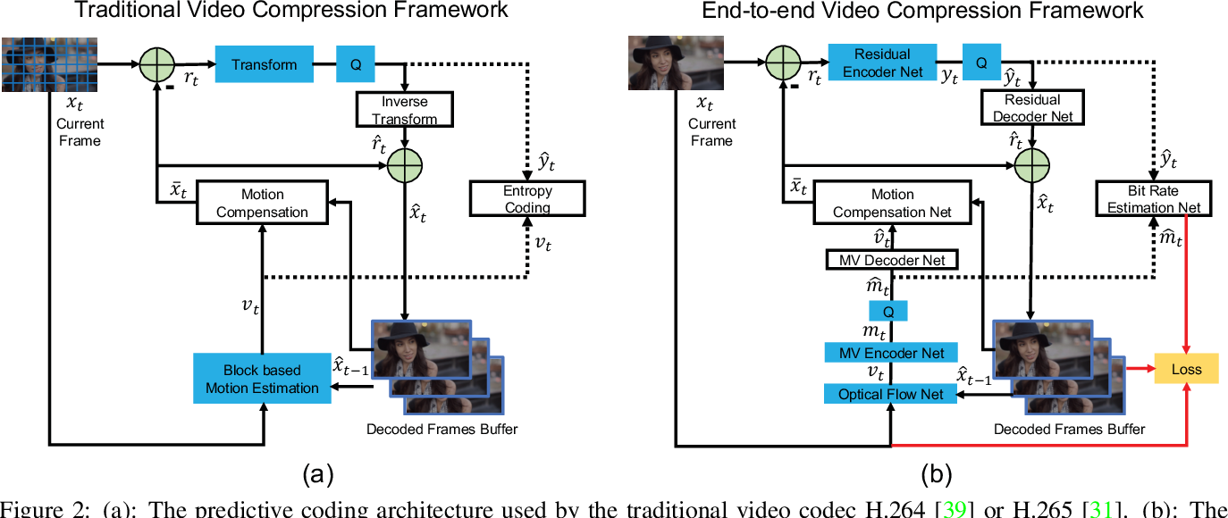 Figure 3 for DVC: An End-to-end Deep Video Compression Framework