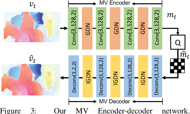 Figure 4 for DVC: An End-to-end Deep Video Compression Framework