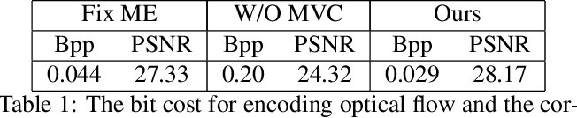 Figure 2 for DVC: An End-to-end Deep Video Compression Framework