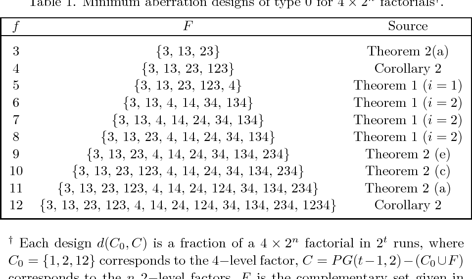 PDF] MINIMUM ABERRATION DESIGNS FOR MIXED FACTORIALS IN