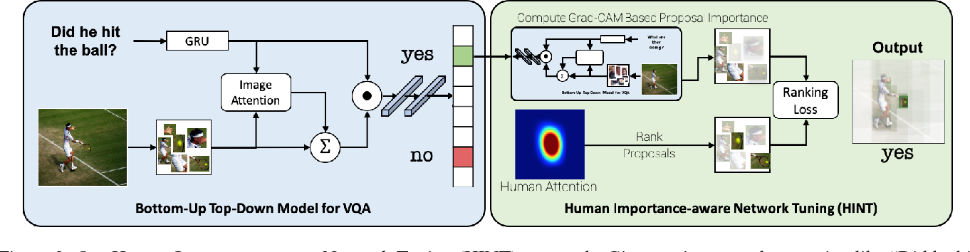 Figure 3 for Taking a HINT: Leveraging Explanations to Make Vision and Language Models More Grounded