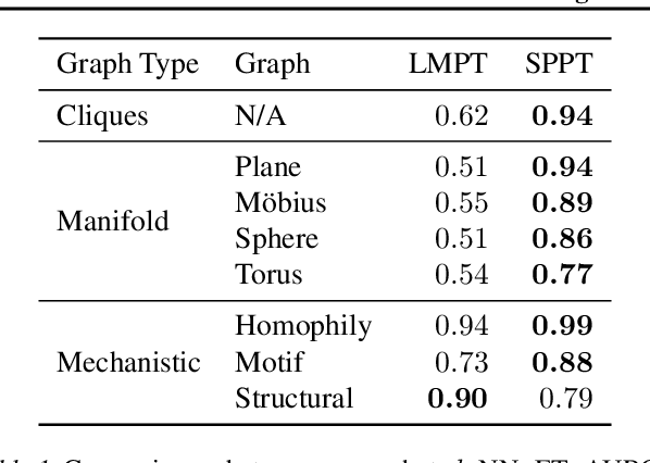 Figure 2 for Rethinking Relational Encoding in Language Model: Pre-Training for General Sequences
