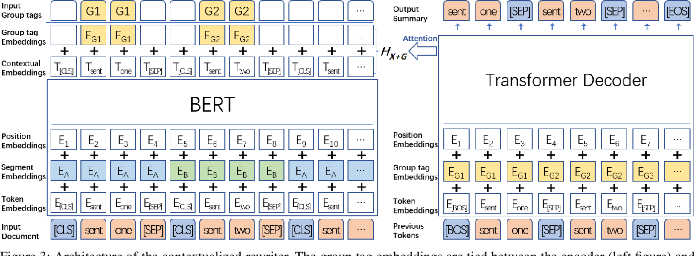 Figure 4 for Contextualized Rewriting for Text Summarization