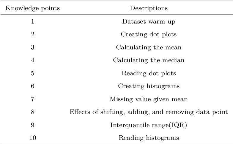 Figure 2 for Curiosity-Driven Recommendation Strategy for Adaptive Learning via Deep Reinforcement Learning