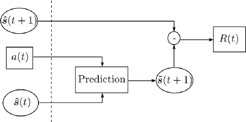 Figure 3 for Curiosity-Driven Recommendation Strategy for Adaptive Learning via Deep Reinforcement Learning