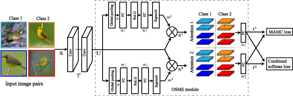 Figure 2 for Multi-Attention Multi-Class Constraint for Fine-grained Image Recognition