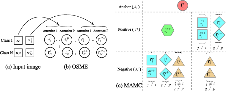 Figure 3 for Multi-Attention Multi-Class Constraint for Fine-grained Image Recognition