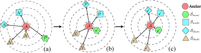 Figure 4 for Multi-Attention Multi-Class Constraint for Fine-grained Image Recognition