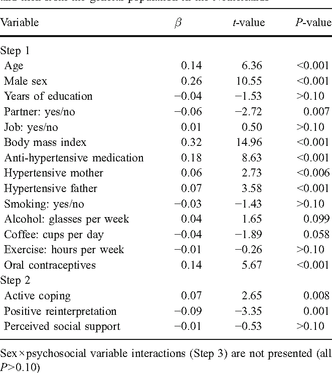 Table 3 From Adaptive Psychosocial Factors In Relation To Home