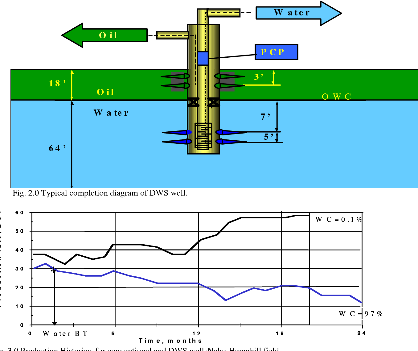 PDF] Contaminated Water Production in Old Oil Fields With Downhole