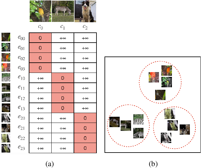 Figure 1 for AugNet: End-to-End Unsupervised Visual Representation Learning with Image Augmentation