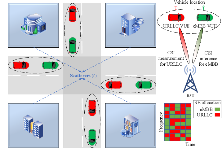 Figure 1 for Deep Learning Assisted CSI Estimation for Joint URLLC and eMBB Resource Allocation