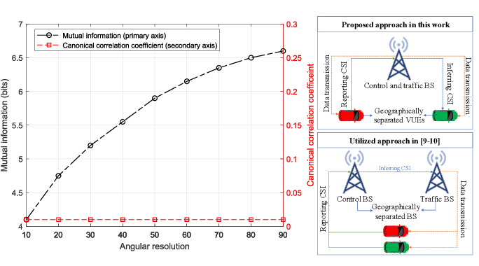 Figure 2 for Deep Learning Assisted CSI Estimation for Joint URLLC and eMBB Resource Allocation