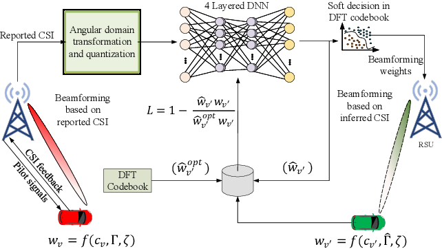 Figure 3 for Deep Learning Assisted CSI Estimation for Joint URLLC and eMBB Resource Allocation