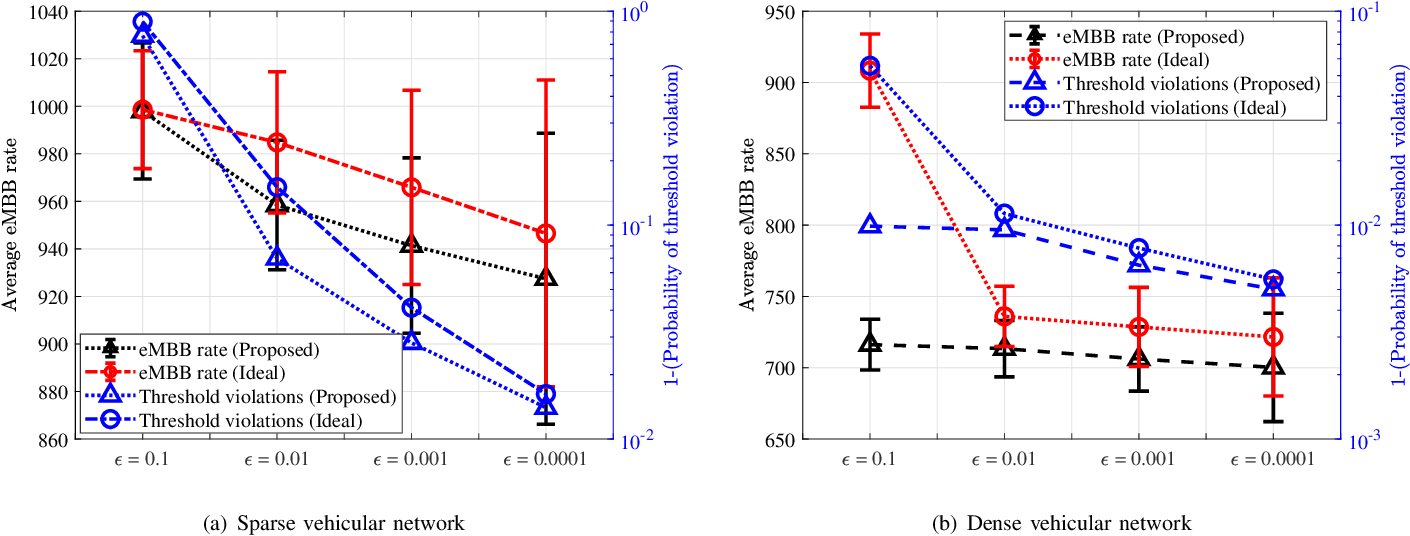 Figure 4 for Deep Learning Assisted CSI Estimation for Joint URLLC and eMBB Resource Allocation