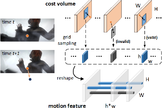 Figure 3 for Optical Flow Estimation via Motion Feature Recovery