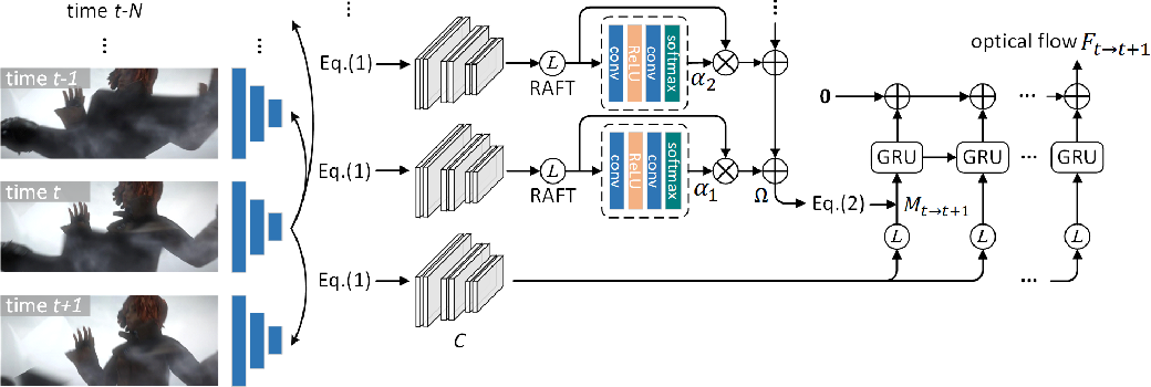 Figure 4 for Optical Flow Estimation via Motion Feature Recovery