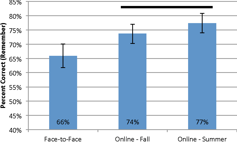 Figure 2 from A Comparative Study of an Online and a Face-to