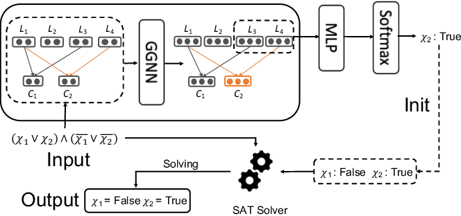 Figure 1 for NLocalSAT: Boosting Local Search with Solution Prediction