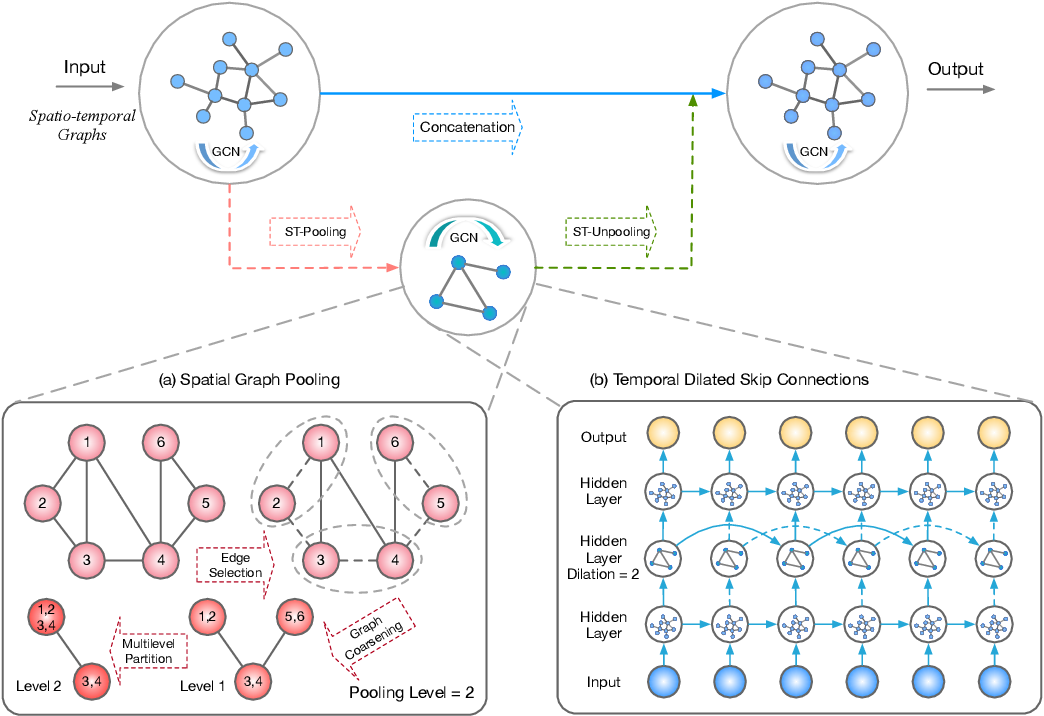 Figure 1 for ST-UNet: A Spatio-Temporal U-Network for Graph-structured Time Series Modeling