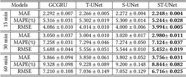 Figure 4 for ST-UNet: A Spatio-Temporal U-Network for Graph-structured Time Series Modeling