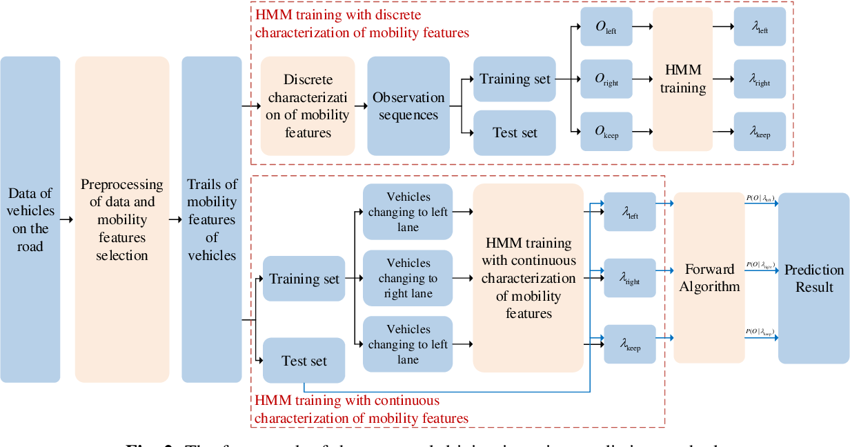 Figure 2 for A Driving Intention Prediction Method Based on Hidden Markov Model for Autonomous Driving