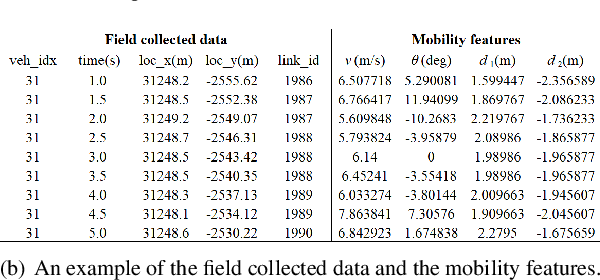 Figure 4 for A Driving Intention Prediction Method Based on Hidden Markov Model for Autonomous Driving