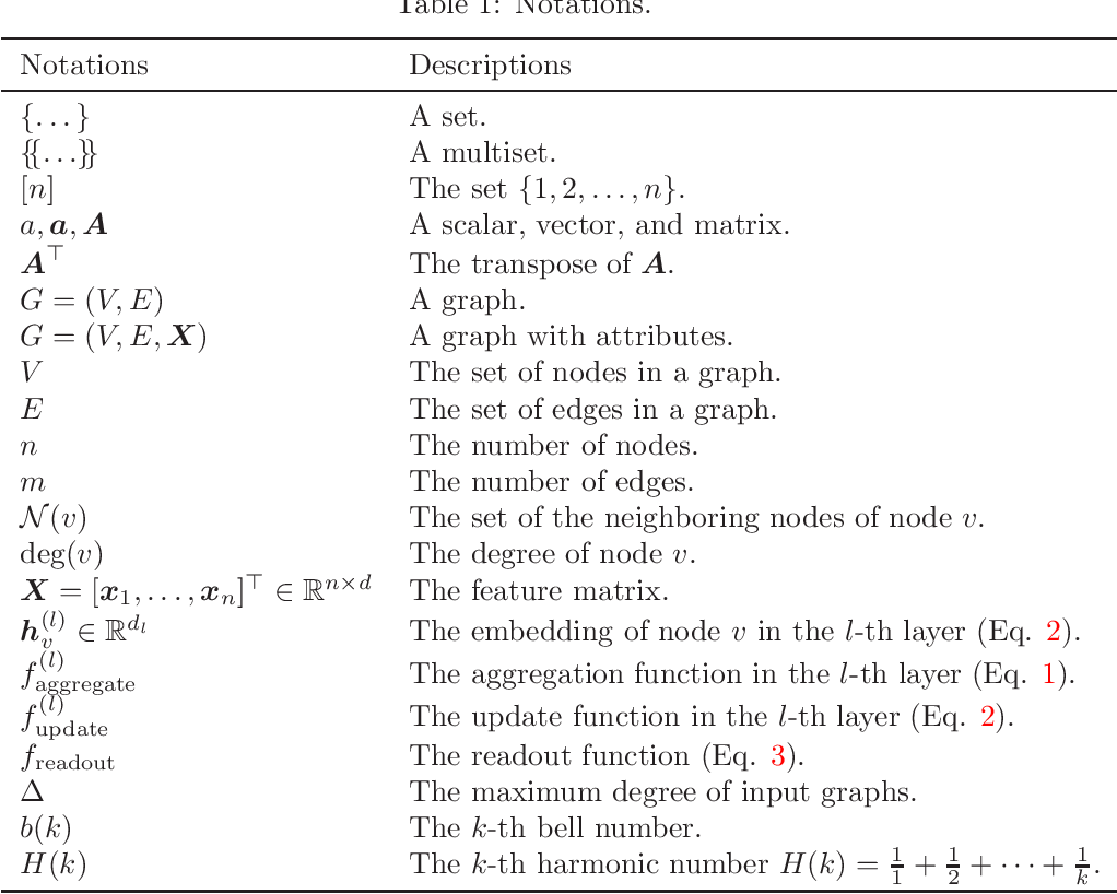 Figure 1 for A Survey on The Expressive Power of Graph Neural Networks