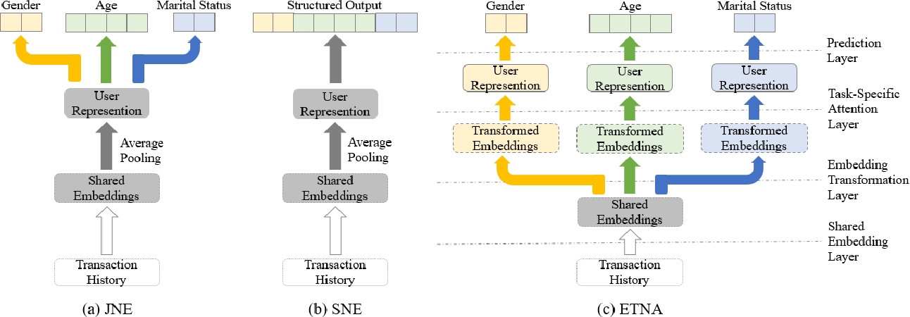Figure 1 for Predicting Multiple Demographic Attributes with Task Specific Embedding Transformation and Attention Network
