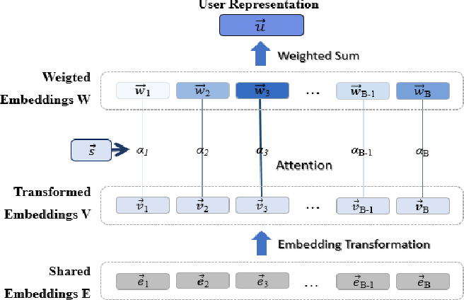 Figure 3 for Predicting Multiple Demographic Attributes with Task Specific Embedding Transformation and Attention Network