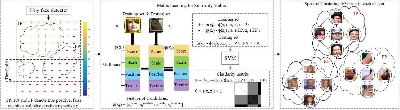 Figure 2 for Beyond Context: Exploring Semantic Similarity for Tiny Face Detection