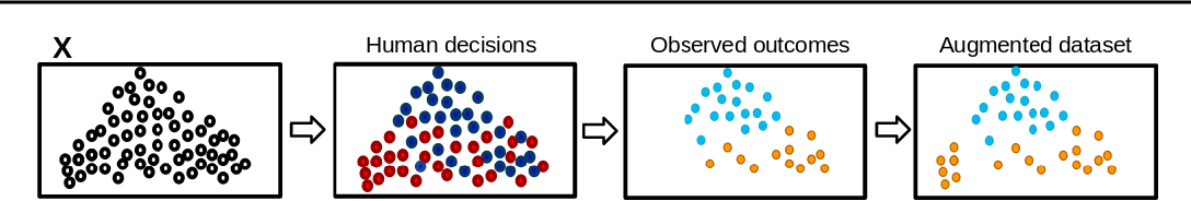 Figure 1 for Learning under selective labels in the presence of expert consistency