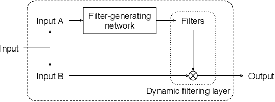 Figure 1 for Dynamic Filter Networks