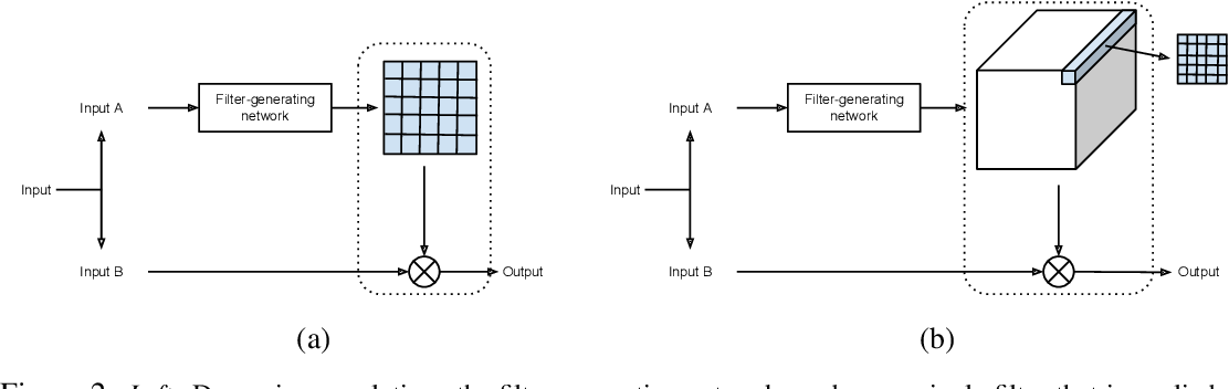 Figure 3 for Dynamic Filter Networks