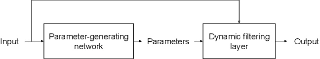 Figure 4 for Dynamic Filter Networks