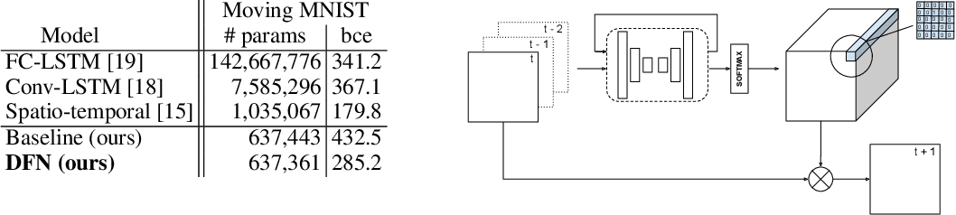 Figure 2 for Dynamic Filter Networks