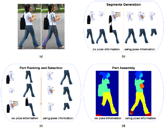 Figure 1 for Pose-Guided Human Parsing with Deep Learned Features