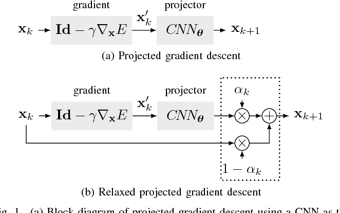 Figure 1 for CNN-Based Projected Gradient Descent for Consistent Image Reconstruction